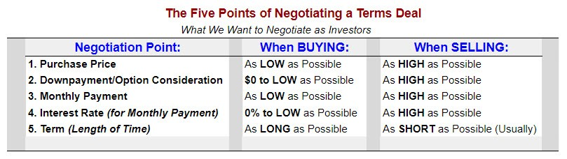 5 points of negotiation for a terms deal